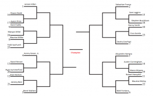 Expected Bracket